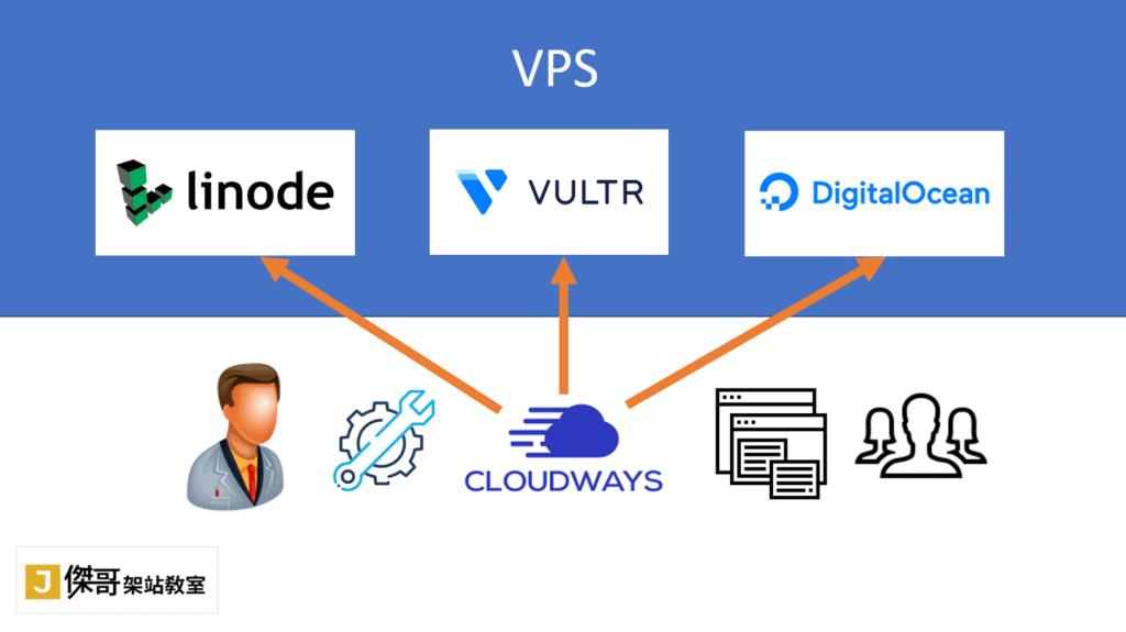 Cloudways相當於工程師設計程式,協助一般人能操作VPS主機