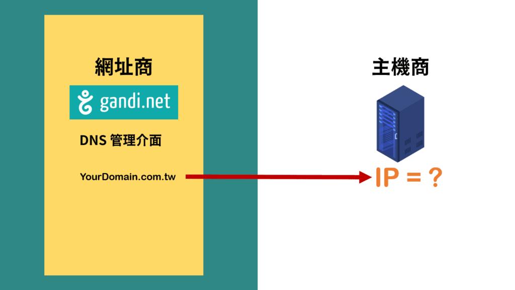 網址指向到主機的IP