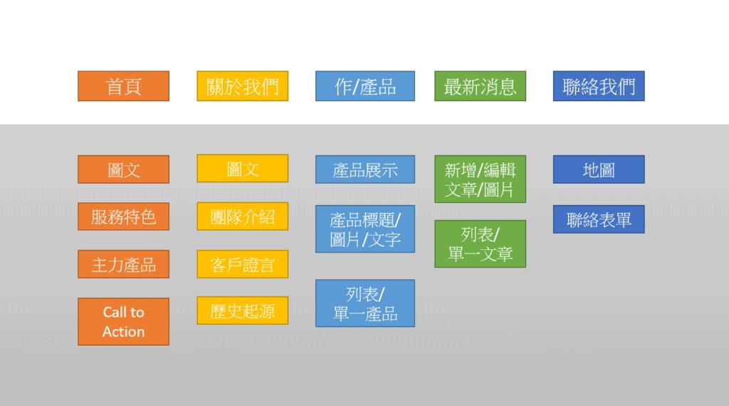 一般網站常見的架構與內容示意圖