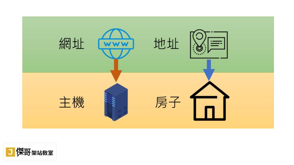 網址與主機的關係,好比地址與房子