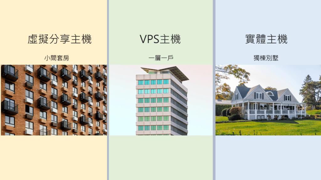 虛擬分享主機/VPS主機/實體主機的比較示意圖