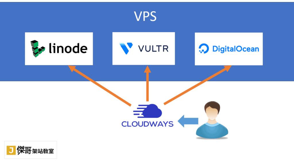 Cloudways設計了可以管理VPS主機的軟體,可協助一般人管理VPS主機